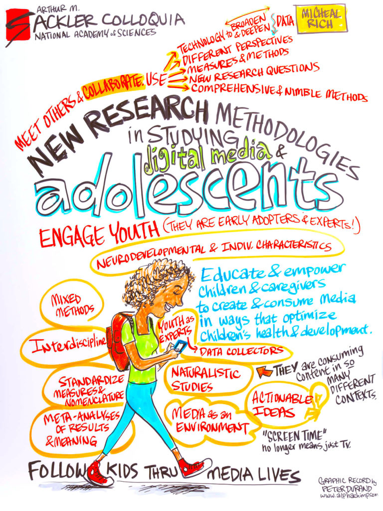 Graphic Illustration – New Research Methodologies in Studying Digital Media and Adolescents